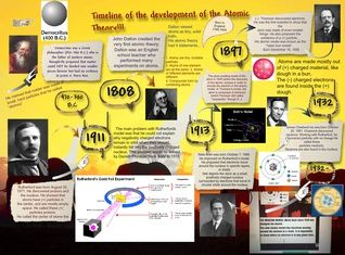 Timeline Of The Development Of Atomic Theory School Atomic