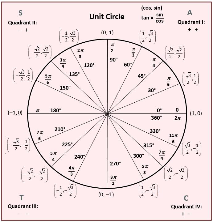 Unit Circle Png Png Image 691 718 Pixels Math Formulas Trigonometric Functions Love Math