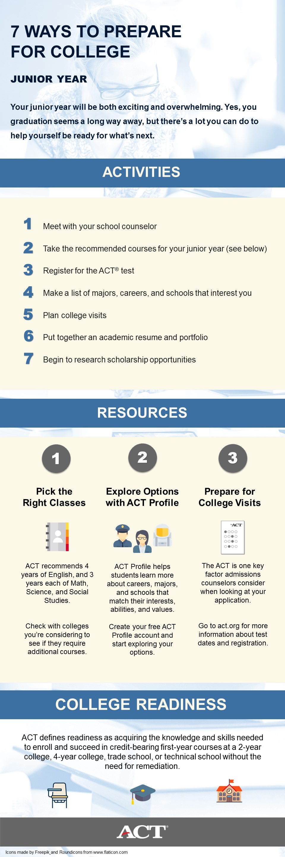 Junior Checklist Infographic 16 Jpg 960 2880 Scholarships For College Scholarships College Planning