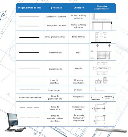 Dibujo Arquitectonico Asistido Por Computadora Unidad I Tema 1 Architecture Dibujo Lins