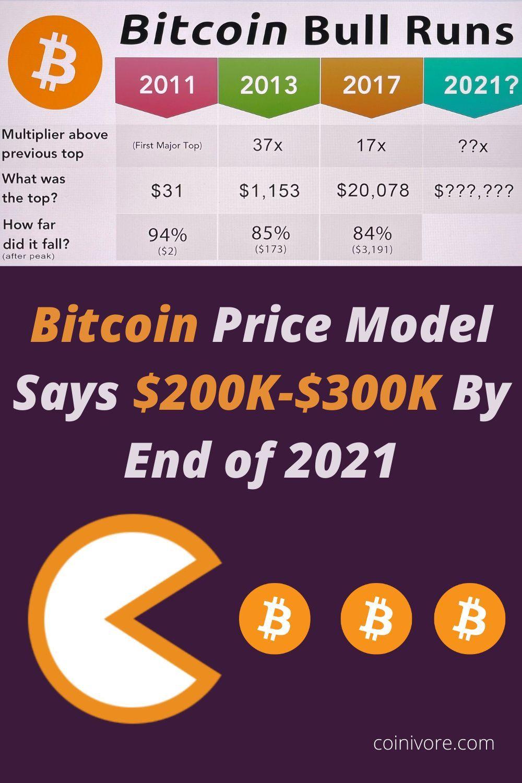 Bitcoin Price Could Hit 300k In 2021 Bitcoin Price Price Model Bitcoin