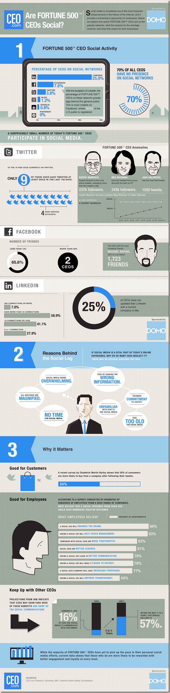 Social-CEO-Index-2012-Infographic