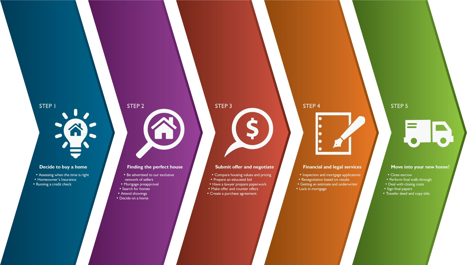 Image Result For Home Buying Escrow Timeline Graphic Home Buying