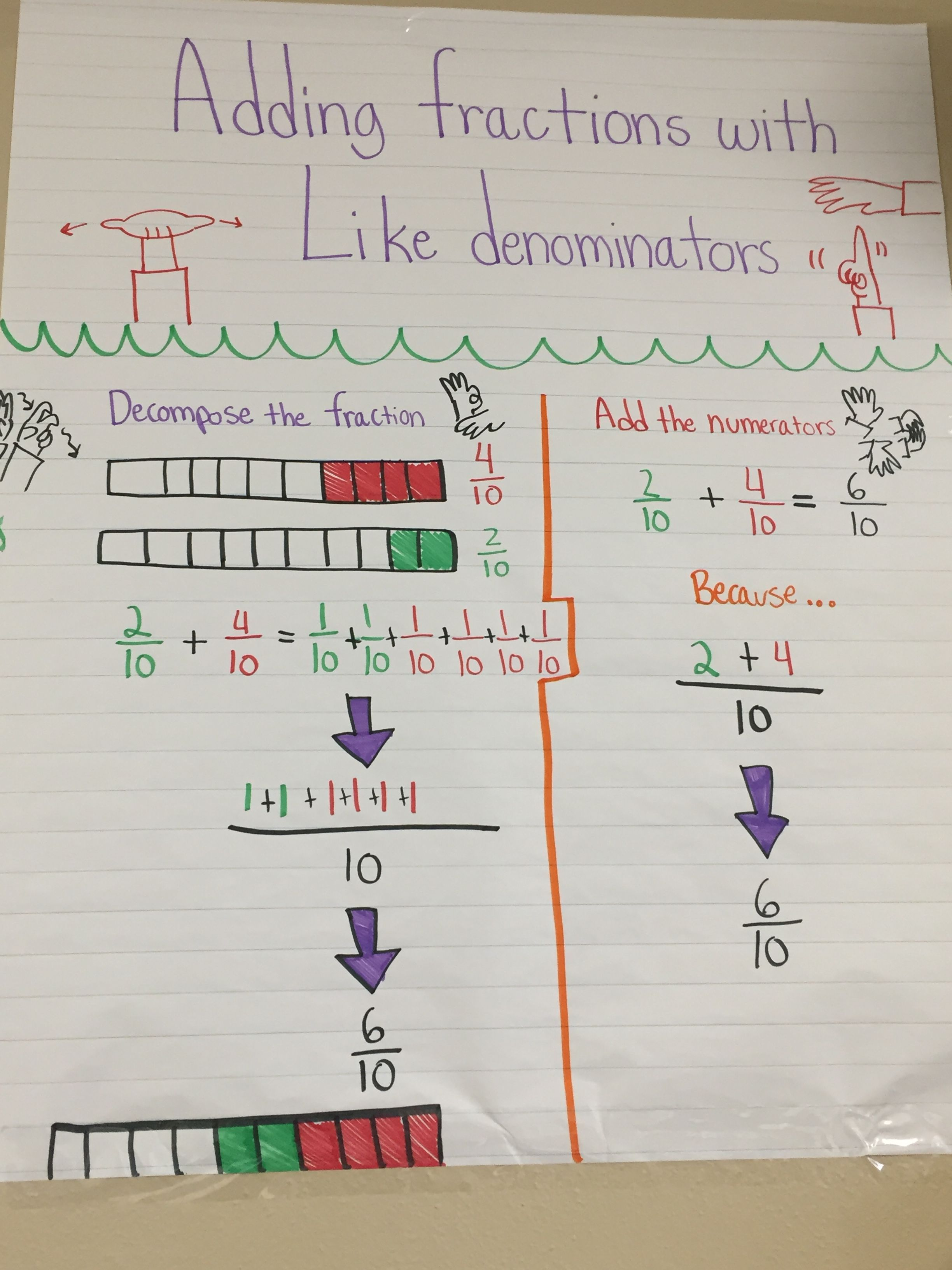 Adding Fractions With Like Denominators For Deaf Ed 4th