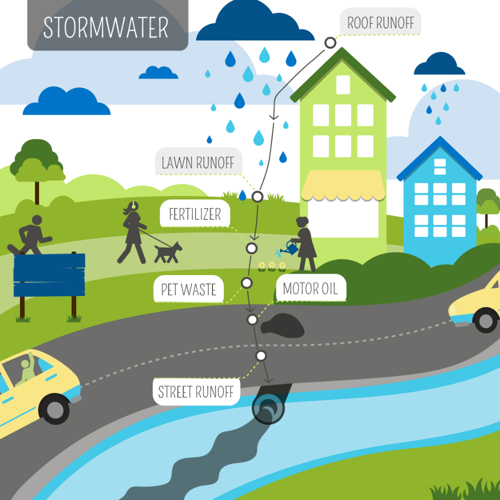 Stormwater Runoff Google Search Stormwater Water Facts Water