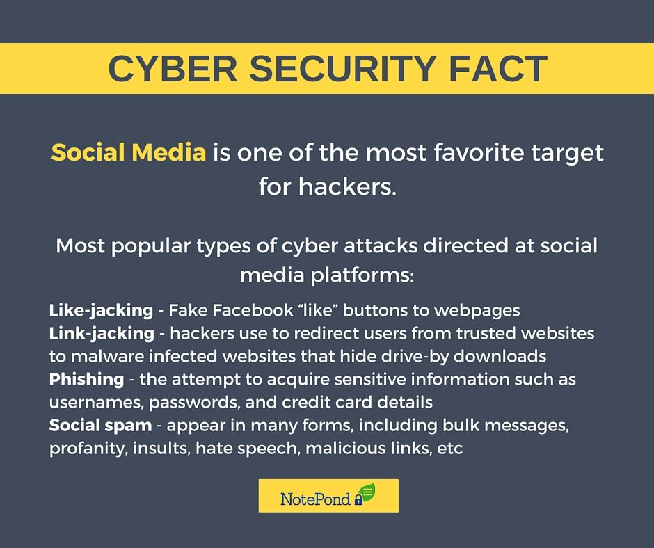 #‎CyberSecurity‬ ‪#‎Fact‬ ‪#‎SocialMedia‬ is one of the most favorite target for hackers.