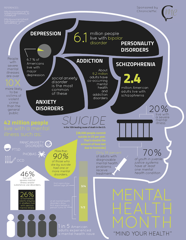 May is Mental Health Awareness Month! Mental health