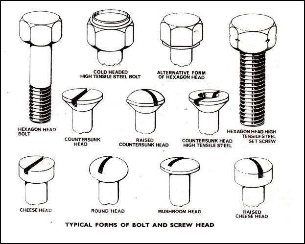 Head Types  Construction    Construction