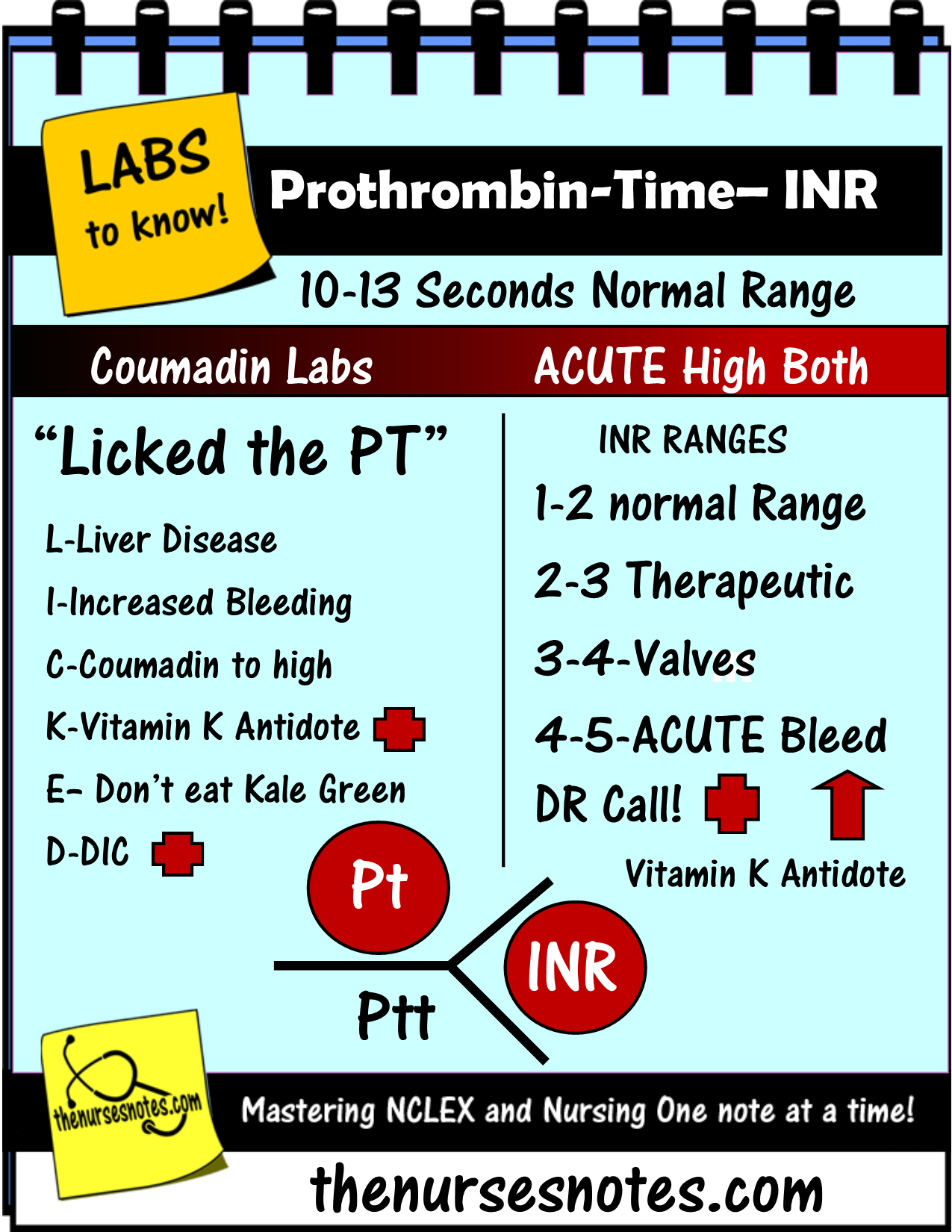 Nursing Labs Mnemonics Coagulation Labs Pt Ptt Inr Nurse