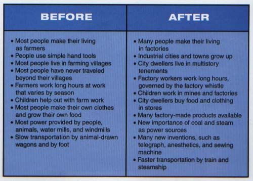 Industrial Revolution Before And After Healthy Women Blog