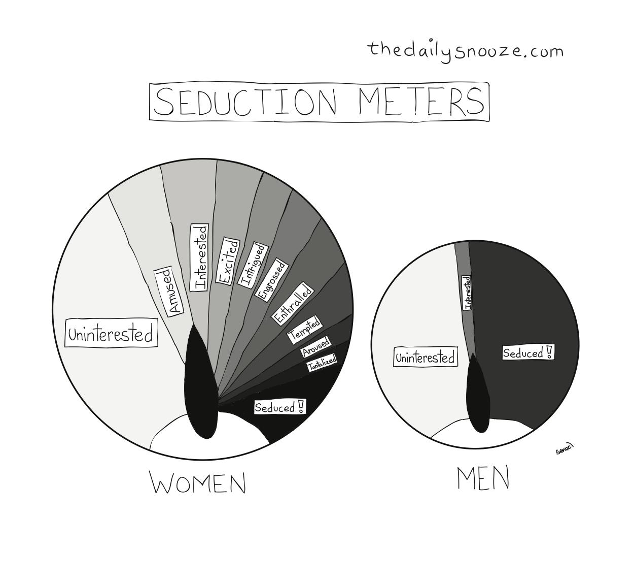seduction meters