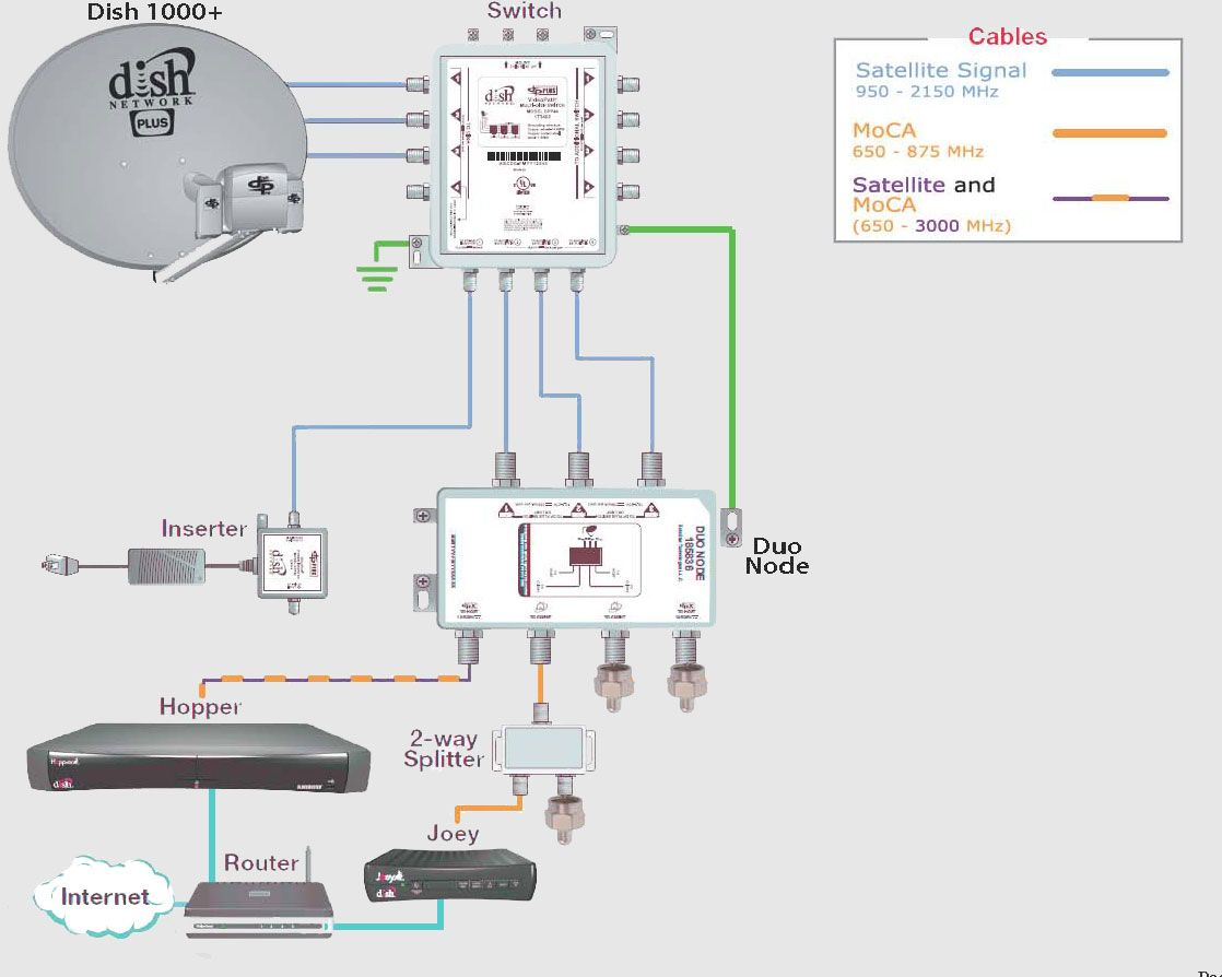 Dish Lnb Cable Wiring Diagrams Diagram Schematic 2 Way News To Go 3dish