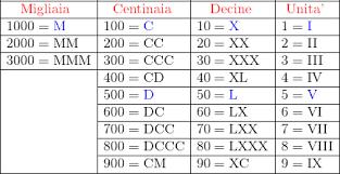 Numeri romani da 1 a 1000 - YouMath