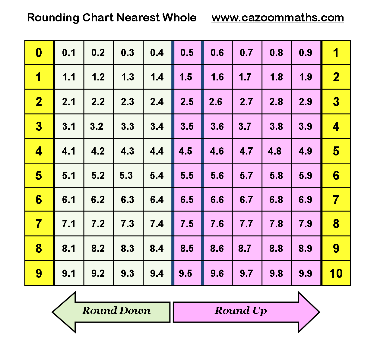 Rounding Chart To Nearest Whole