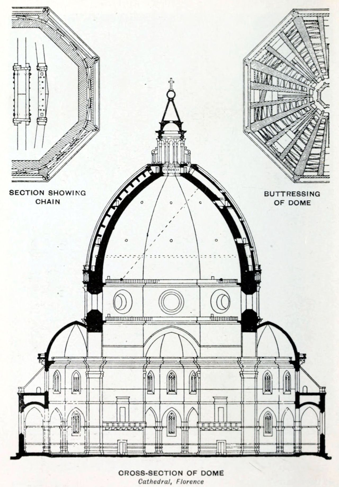 Section Of Brunelleschi S Dome Of The Cathedral Florence