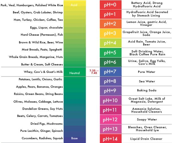 What Is Ph Balance  Ph Level    Ph