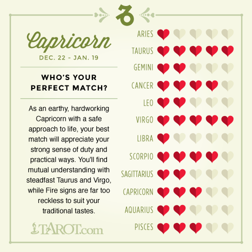 the best compatible sign for capricorn