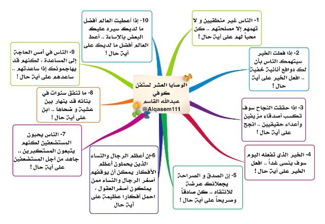 الوصايا العشر لـ ستيفن كوفي تغريدات للمدرب عبدالله القاسم Alqasem111 Study Tips Self Development Business Systems
