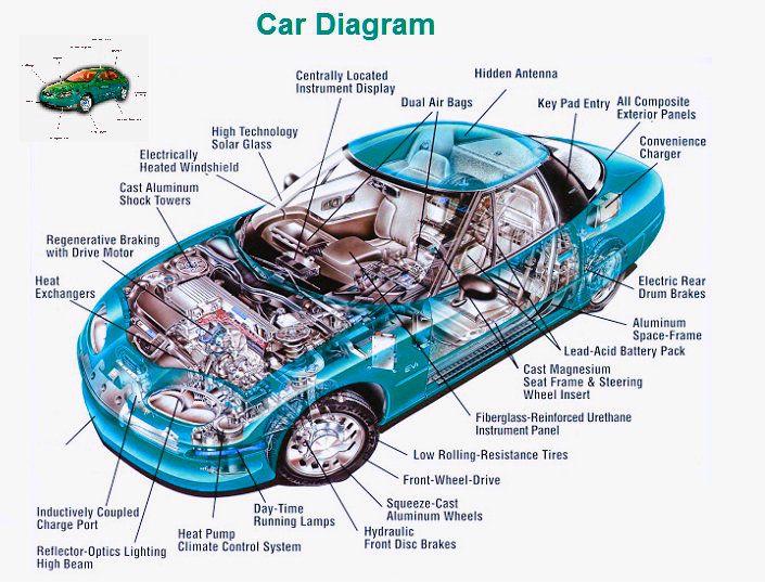 Enchanting Car Dashboard Diagram Elaboration Electrical Circuit