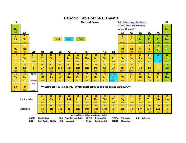 Printable periodic tables pdf challenge b pinterest periodic printable periodic tables pdf periodic table element states urtaz Images