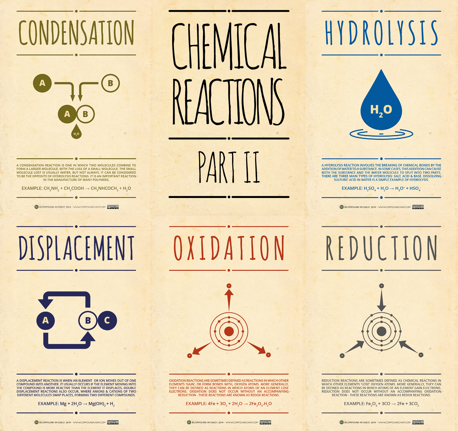 Here S The Second Part Of The Chemical Reactions Posters This Time Featuring Condensation