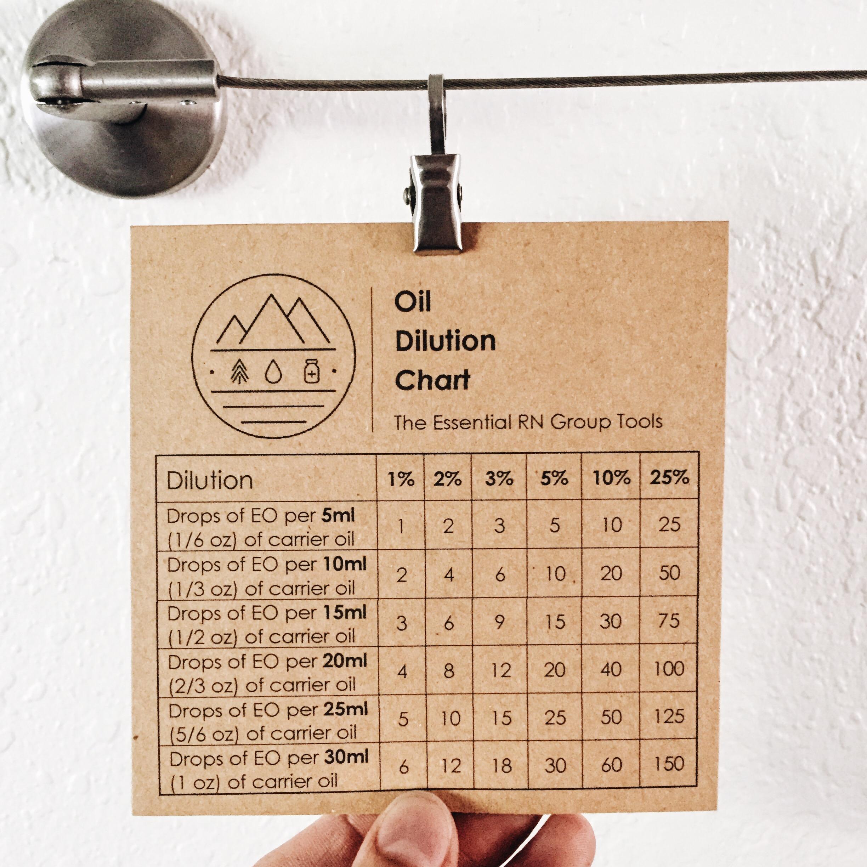 Sensitivity & Dilution ChartAlthough sensitivities to oils