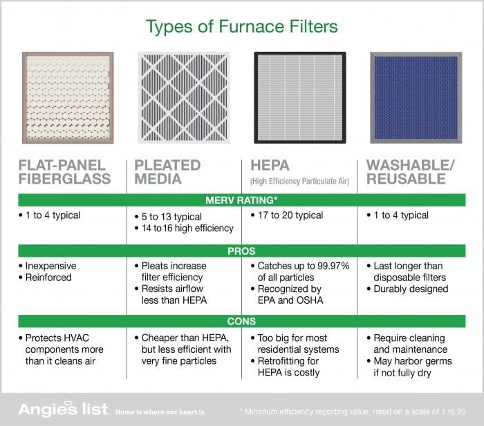What S The Best Air Filter For Indoor Air Quality Best Air