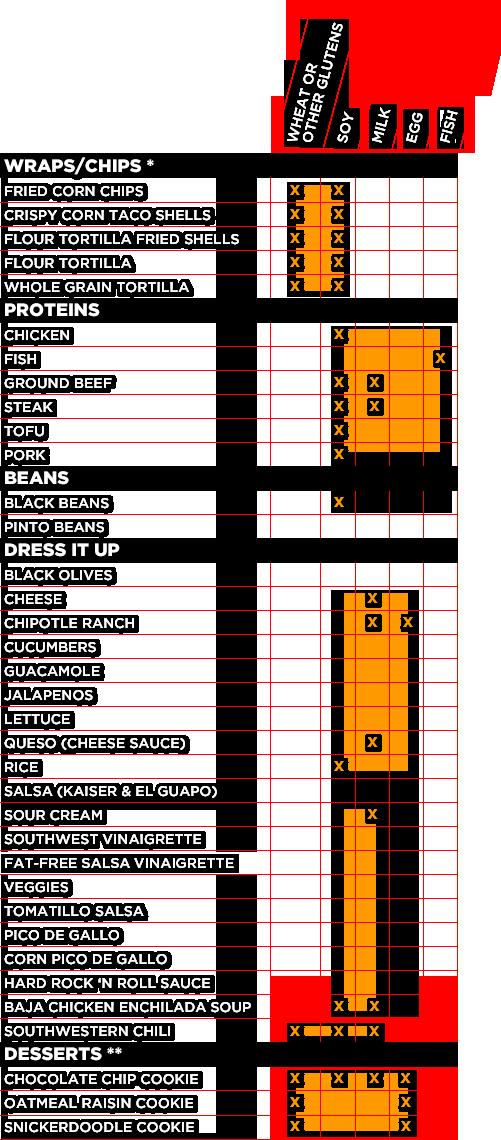 Moe S Southwest Grill Allergens Chart Gluten Free Restaurant Menus Taco Stuffed Shells Queso Cheese