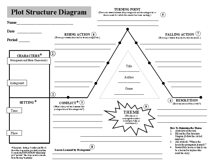 Worksheets Plot Structure Worksheet 1000 images about writing worksheets on pinterest