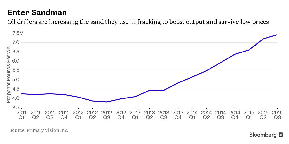 Petrolio: qualcuno sta combinando qualcosa ad Eagle Ford… - Editoriale - Commoditiestrading