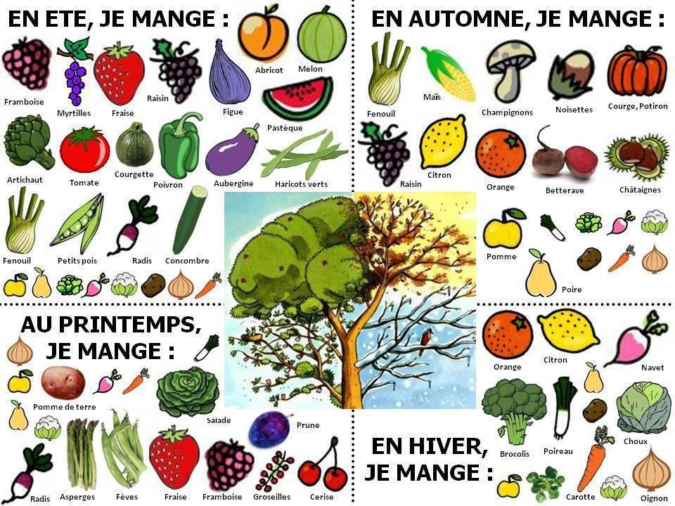 268e9385667 Les fruits et les légumes selon les saisons. via Français pour tous