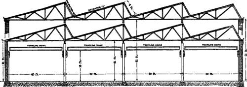 Longitudinal Section Of Machine Shop With Saw Tooth Roof Of Steel  Construction.