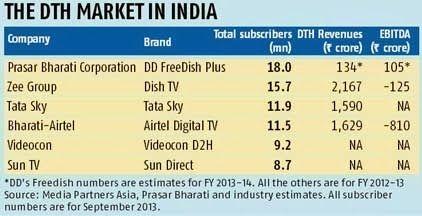DD Freedish : India's only Satellite Free TV DTH Service: DD
