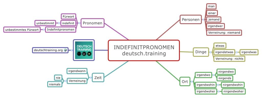 Indefiniittipronomini