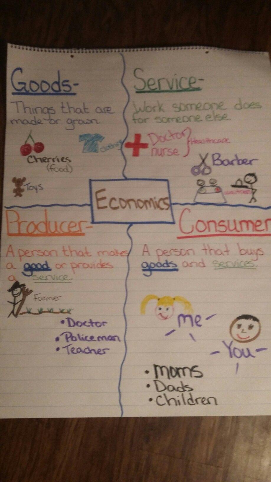 small resolution of Anchor chart 2nd grade economics   6th grade social studies