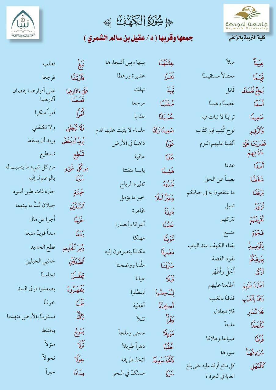 تفسير معاني سورة الكهف Quran Tafseer How To Memorize Things Quran