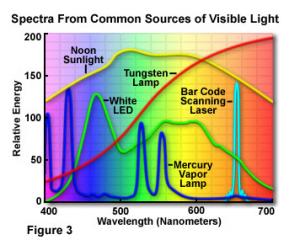 Light Spectrum Of Various Light Sources Visible Light Led Chemistry Help