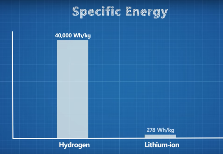 Hydrogen Fuel Cell & Battery Electric Vehicles — Technology