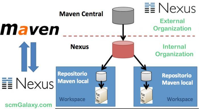 How to configure Sonatype Nexus repository with Maven