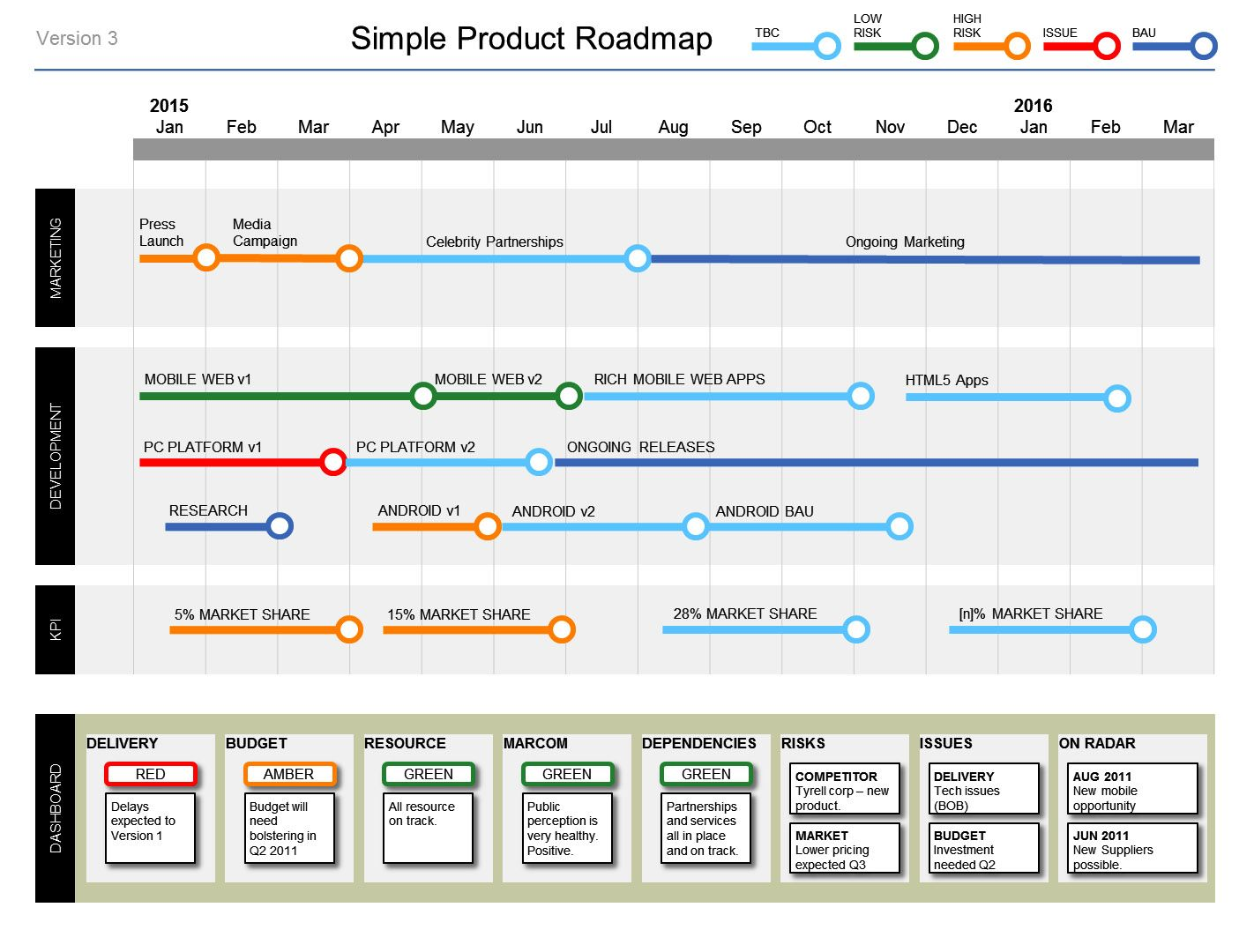 Simple Powerpoint Product Roadmap Template Powerpoint