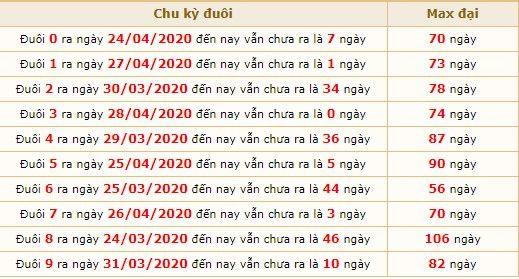 Dự đoán XSMB ngày 28/4/2020 7