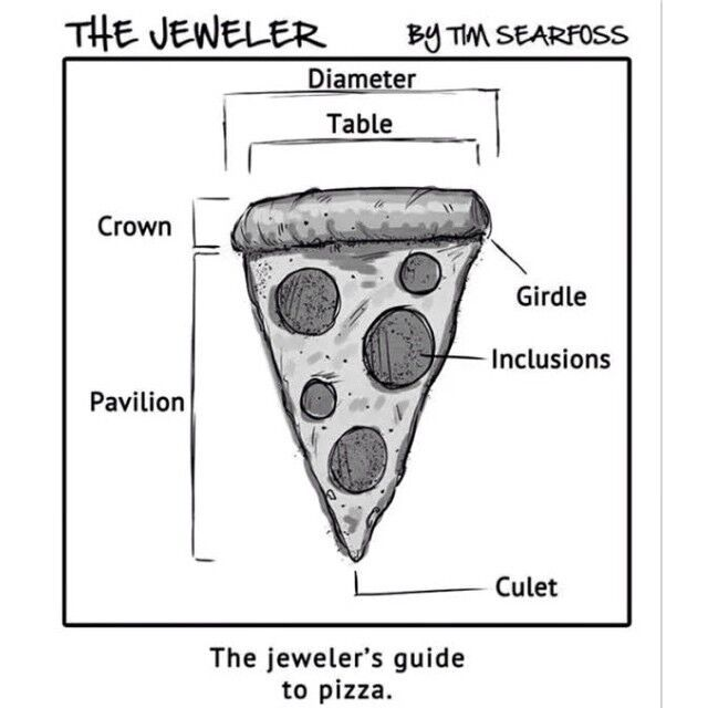 May We Offerthe Anatomy Of A Diamond The Jewelers Guide To