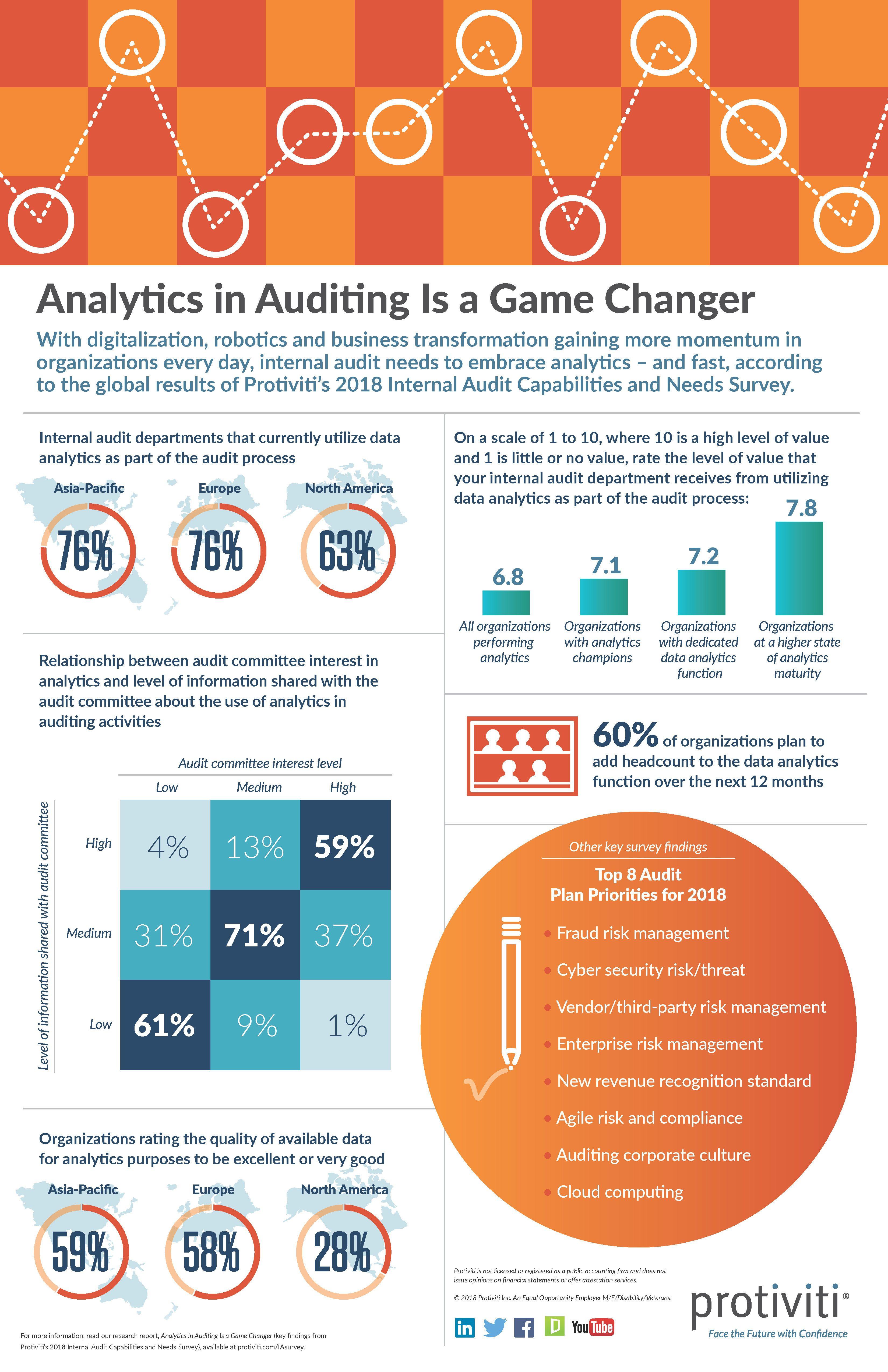 Pin By Protiviti On Infographics Internal Audit Risk Management Disruptive Technology