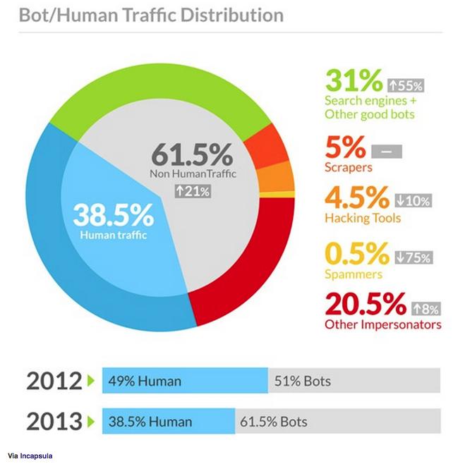 Distribuição de tráfego na internet entre humanos e robôs