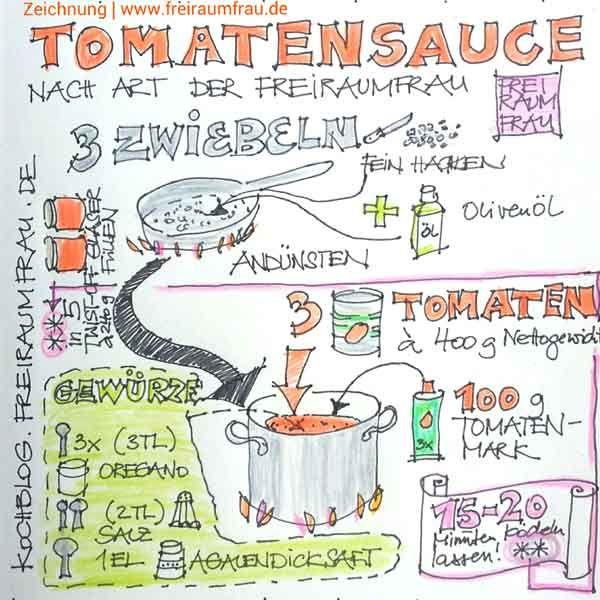 gezeichnetes Rezept Tomatensauce von Freiraumfrau | Basische ...