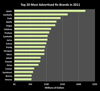 The Top 20 Brands By Dtc Spending In 2011 This Chart Is Based On Nielsen Data That I Found In The April 2012 Issue Of Mmm Lipitor Cymbalta Spending
