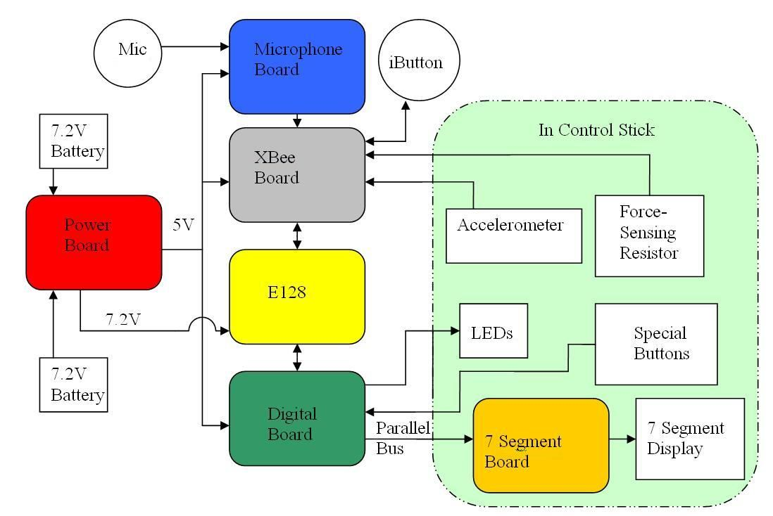 medium resolution of helm electronics block diagram