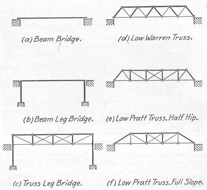 How Bridges Are Built Bridge Design Bridge Wood Bridge