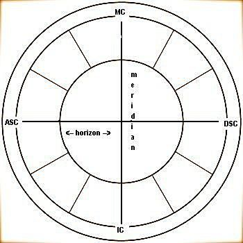How To Read A Birth Chart Birth Chart Birth And Zodiac