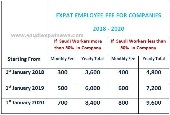 Latest Iqama Visa Fees In Saudi Arabia 1441 2019 Expat